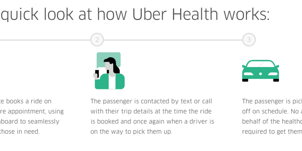 Uber Health - Cost-efficient, reliable transportation for