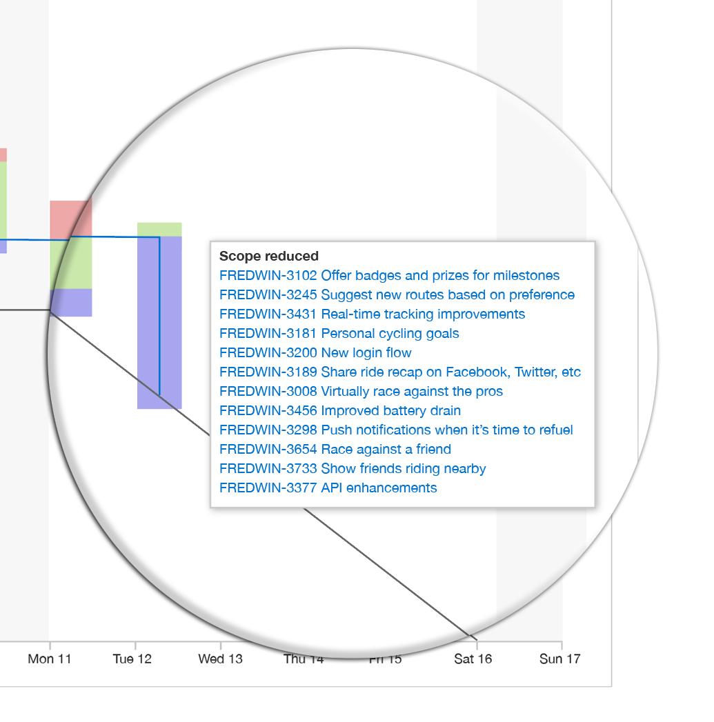 How To See BurnDown Chart  Orangescrum Helpdeskburndown Chart