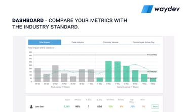 Waydev 2 0 - Git Analytics tool for engineering managers | Product Hunt