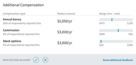 A Biased View of Coinbase Salary