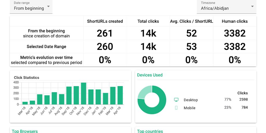 Short.cm 2.0 - Link shortener for your business Custom domains, teams, API | Product Hunt