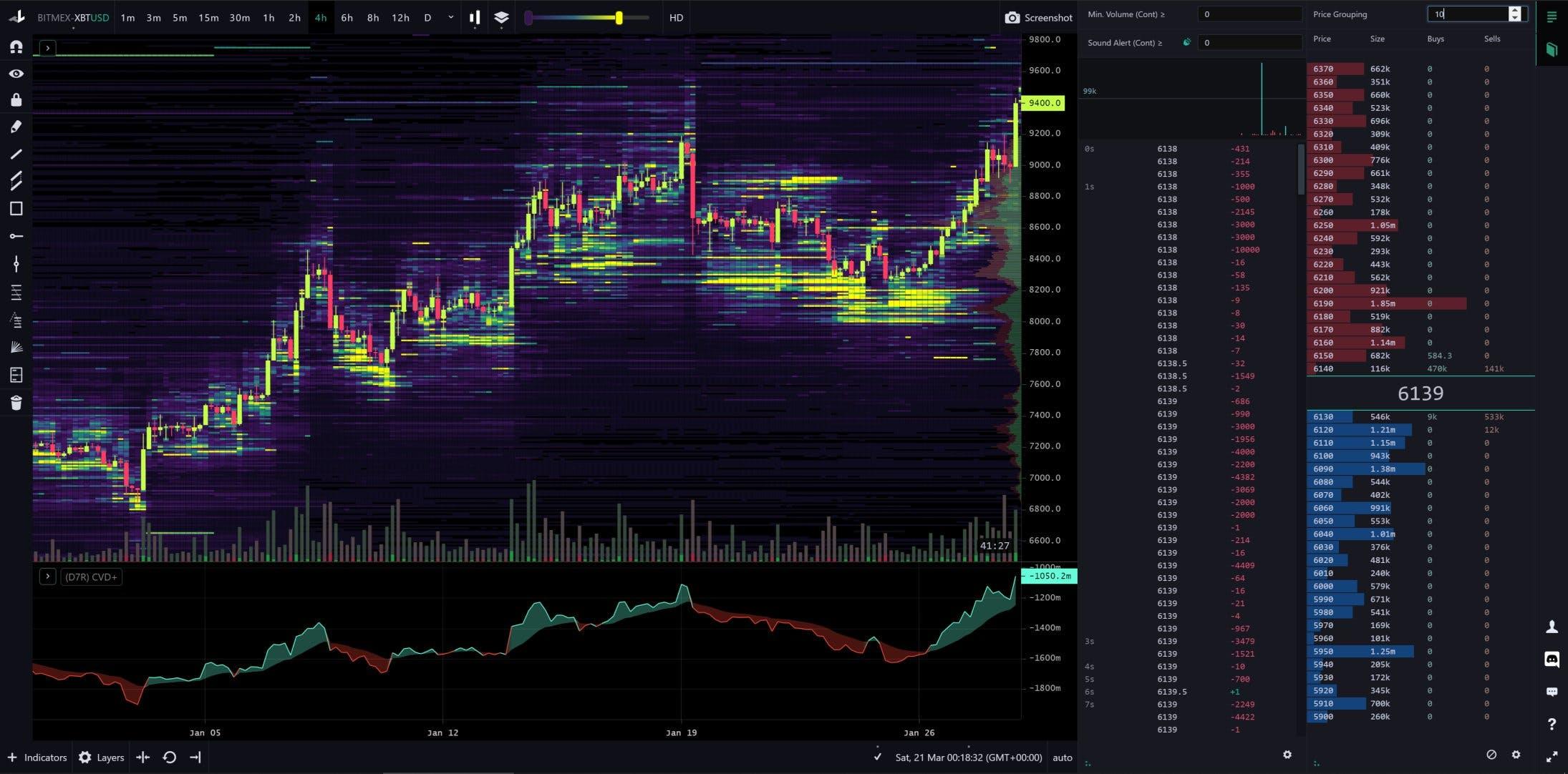 bitcoin analytics platform