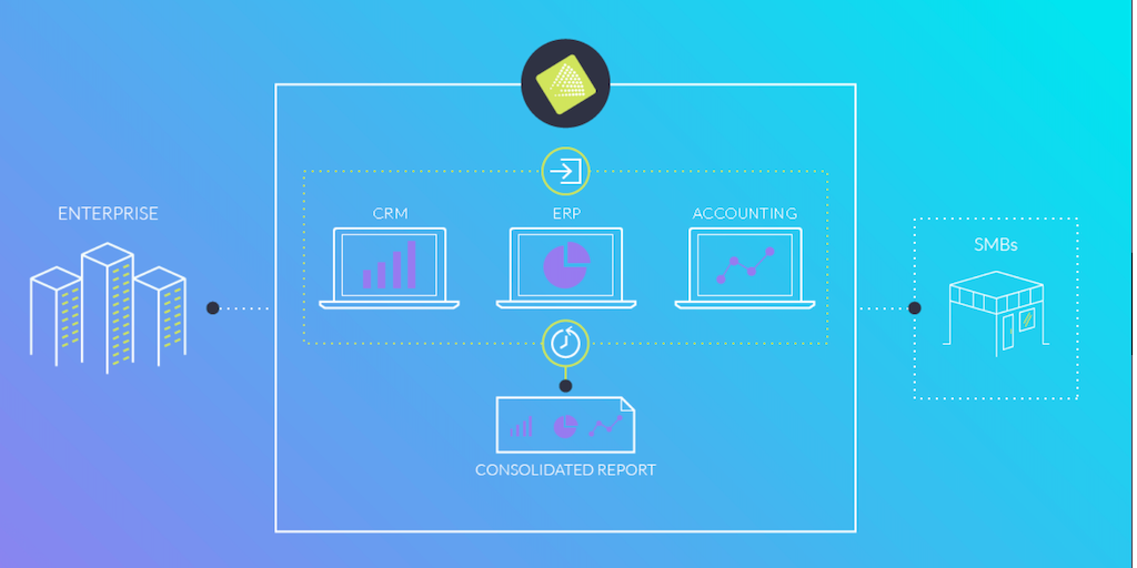 Maestrano - Master data management for businesses | Product Hunt
