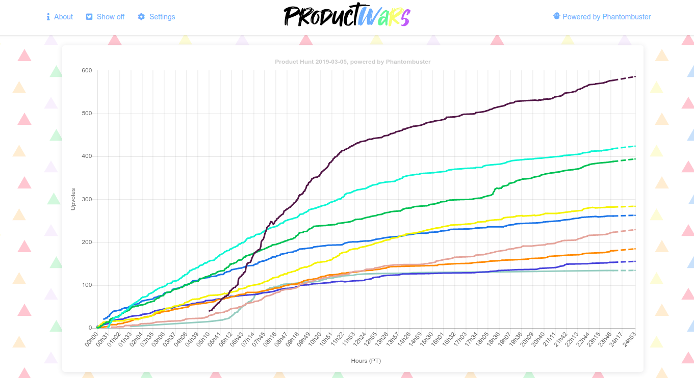 Product Wars - A real-time war room for your product launch