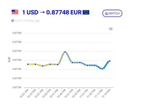 CurrencyStack io - A modern currency data API for fintech apps