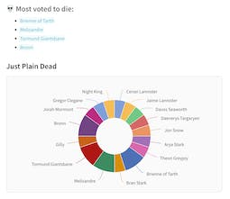 Game Of Thrones Death Pool Track Deaths In Game Of Thrones Season