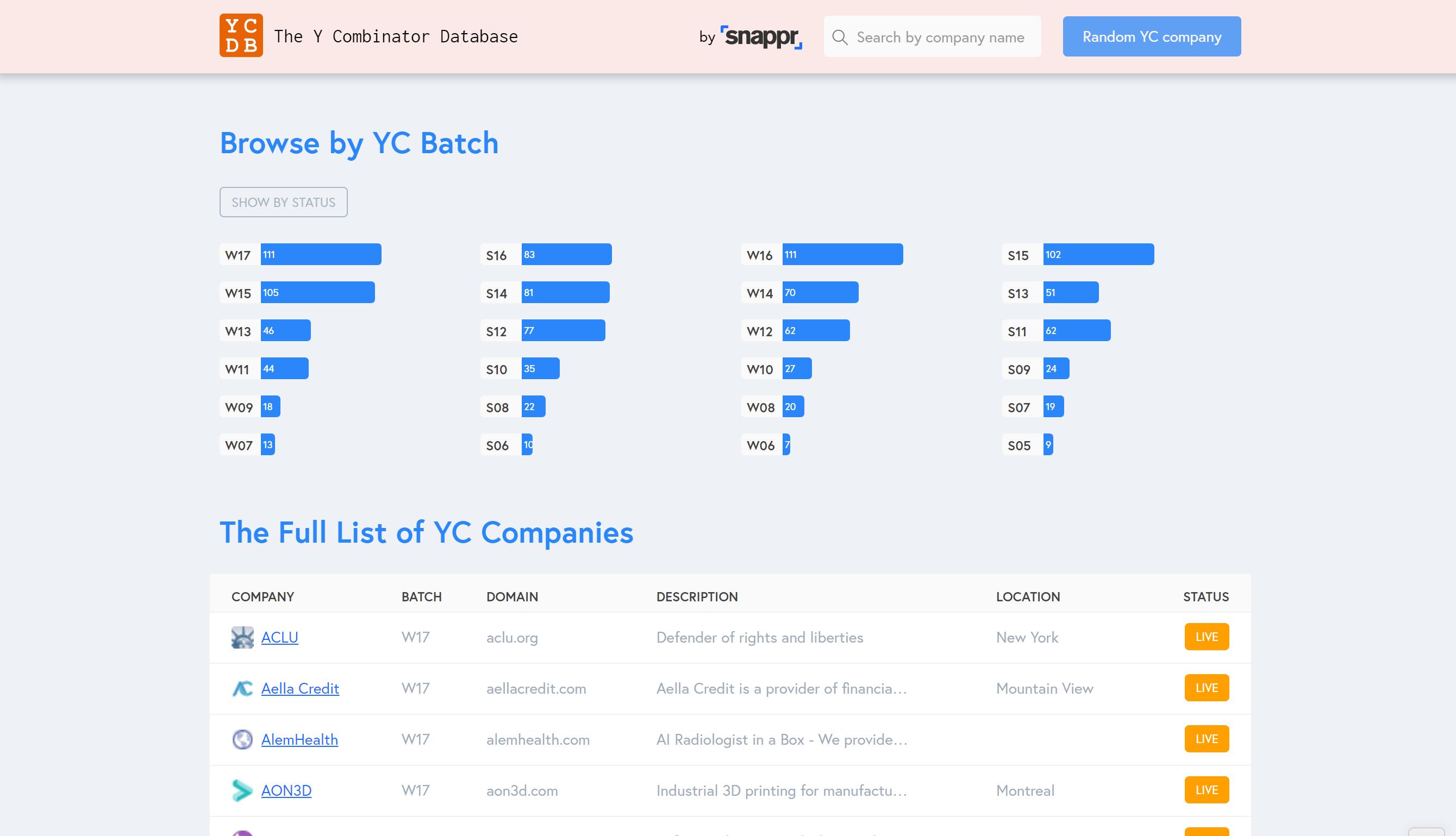 YCDB - The Y Combinator Database