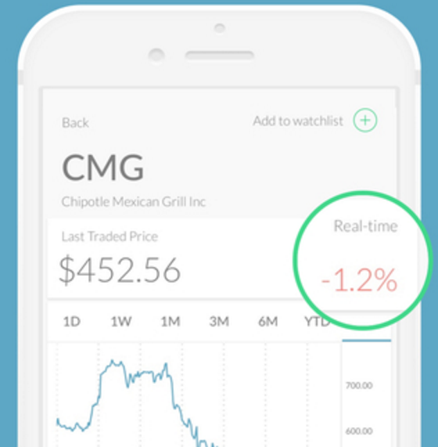 Trigger Finance - IFTTT for the stock market | Product Hunt