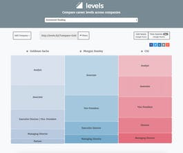 Levels fyi - Compare career levels across software eng and other