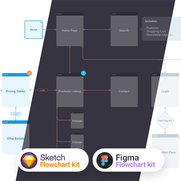 UXFlow - Free customizable flowchart kit for Sketch and