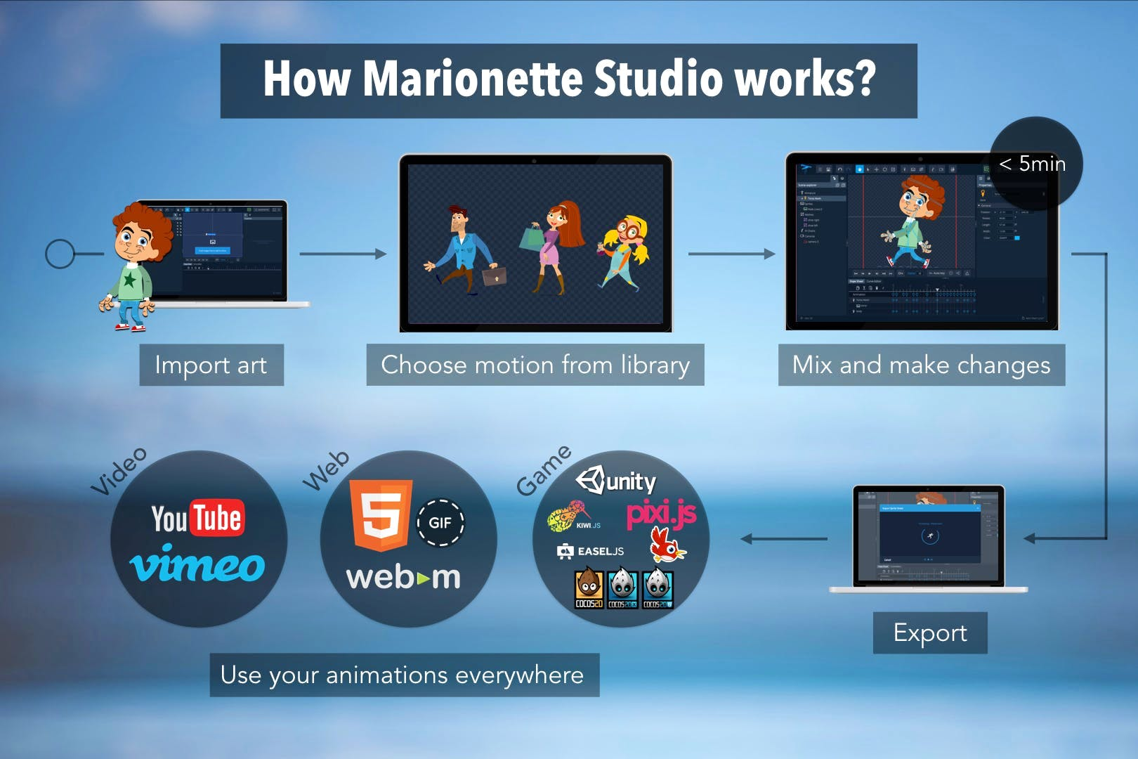 2D Animation Software | Animate Everything Online