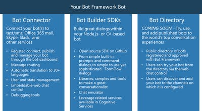 Microsoft Bot Framework - Your bots — wherever your users