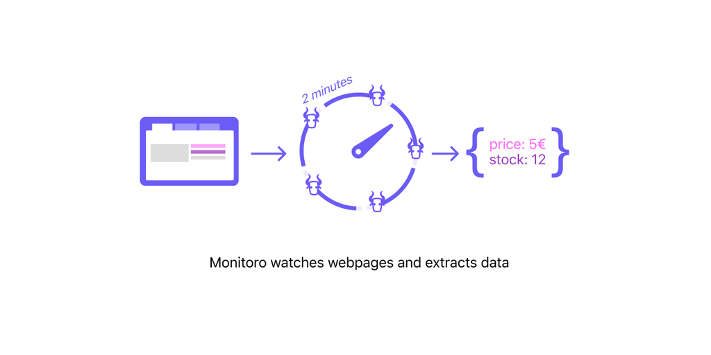 Monitoro - Monitor webpages and get fresh data sent to your webhooks | Product Hunt