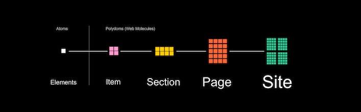XPRS - Free website builder - making web design like Lego