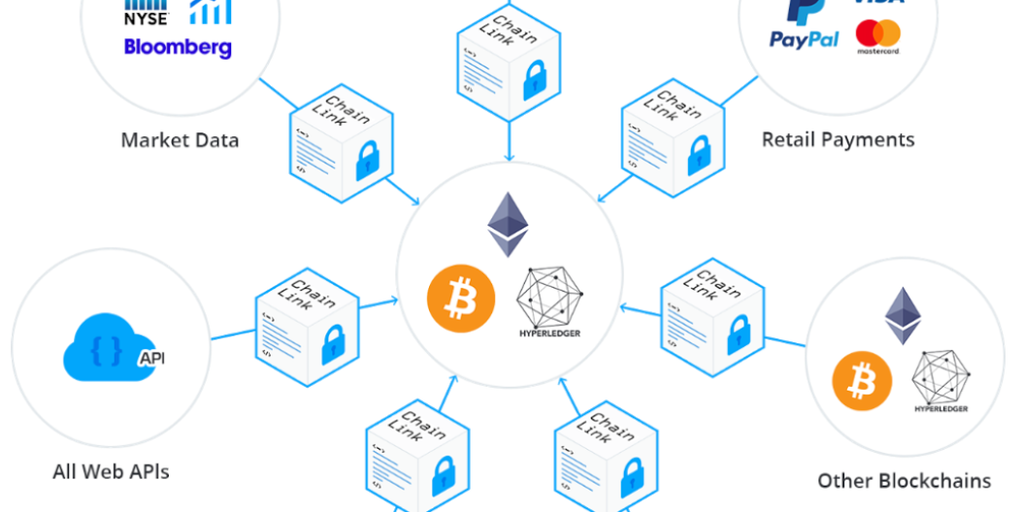 SmartContract com - ChainLink - Connect Smart Contracts to