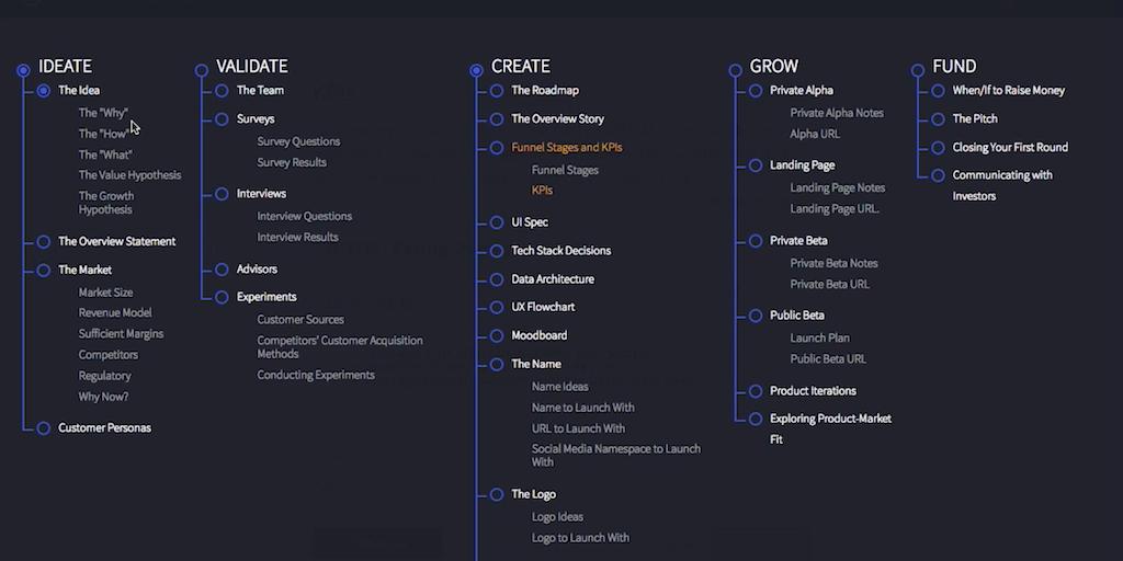 Startup Rocket Framework - Framework to help entrepreneurs w