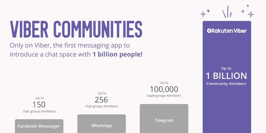 Viber Communities - Group chat with up to 1B members, admin controls