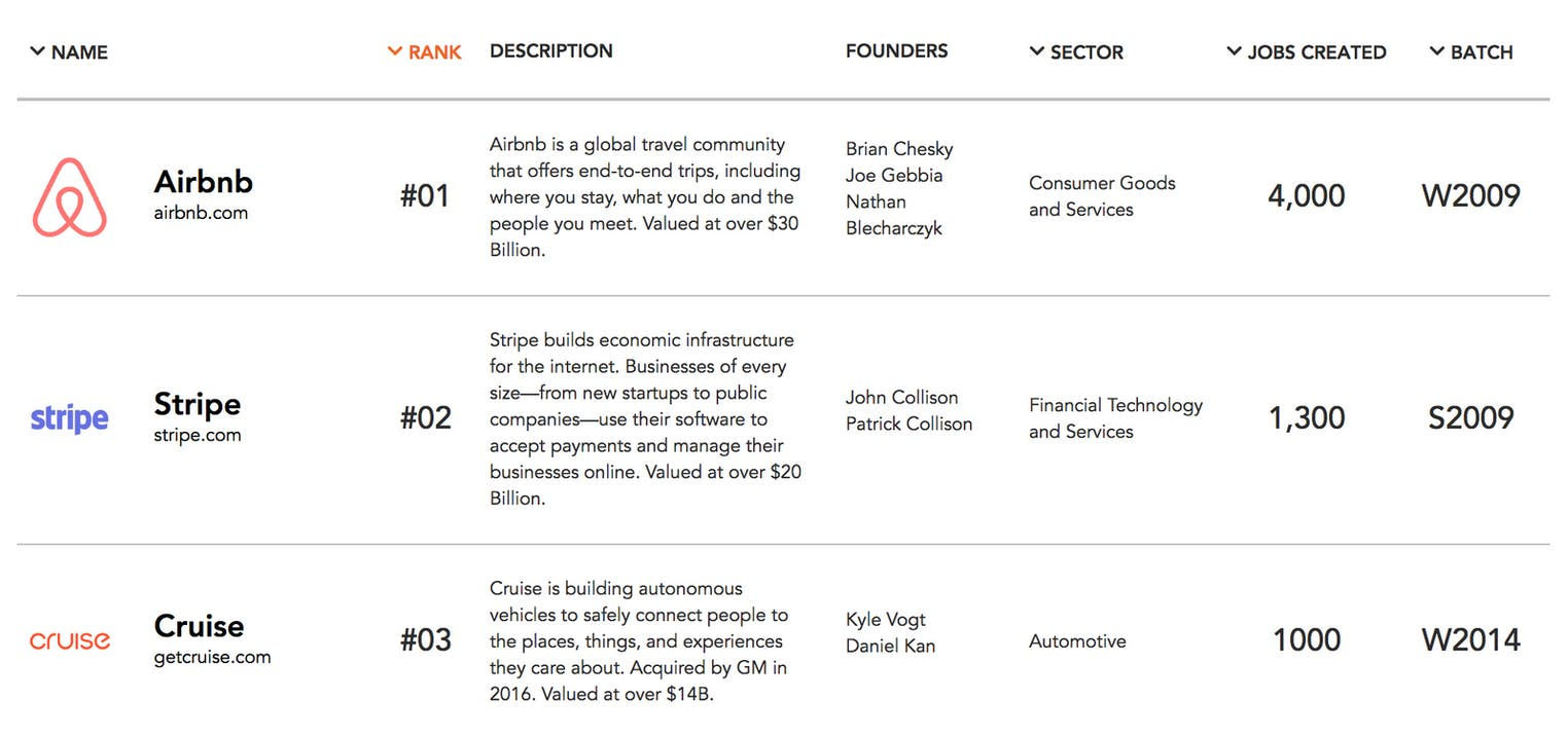 Y Combinator reveals its Top 100 startups | Product Hunt